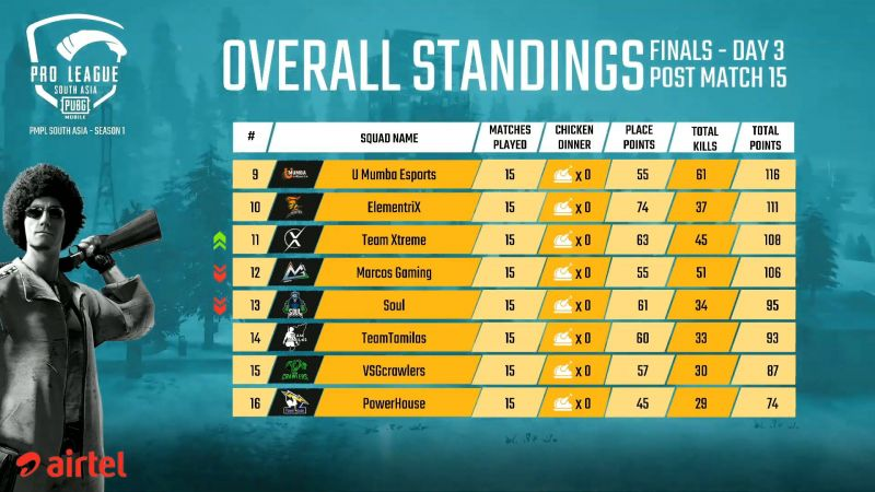 PMPL South Asia Finals 2020 Overall Standings (Bottom Half) after Day 3