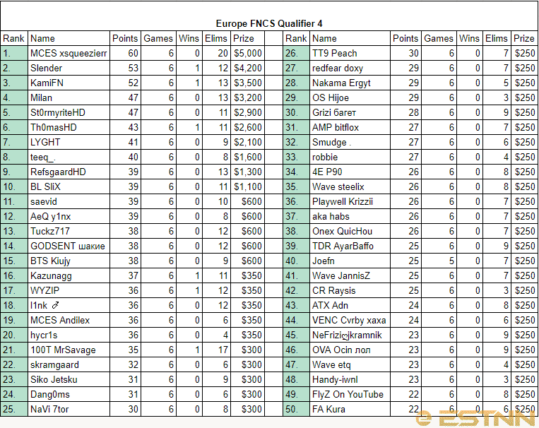Full rankings of all players in the 4th FNCS EU Qualifier