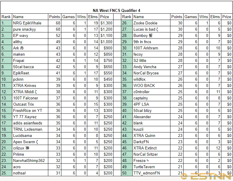 Full rankings of all players in the 4th FNCS NA West Qualifier