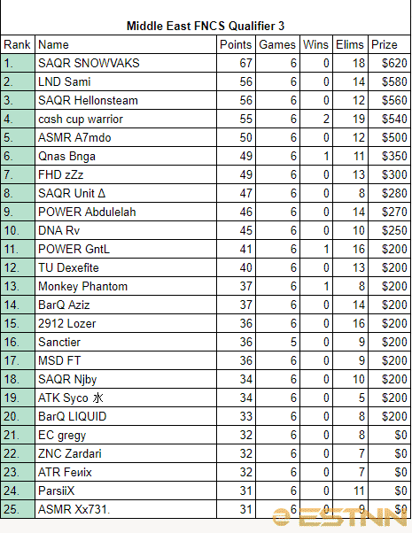 Full rankings of all players in the 4th FNCS Middle East Qualifier