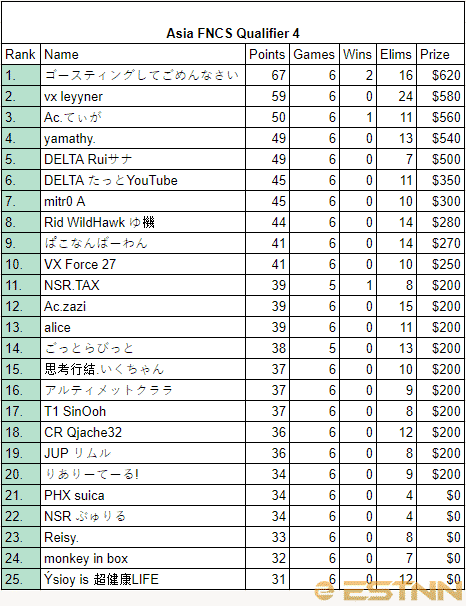 Full rankings of all players in the 4th FNCS Asia Qualifier