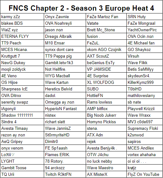 A list of competitors for the European Fortnite Champion Series (FNCS) Chapter 2 Season 3 Heat 4