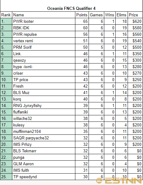 Full rankings of all players in the 4th FNCS Oceania Qualifier
