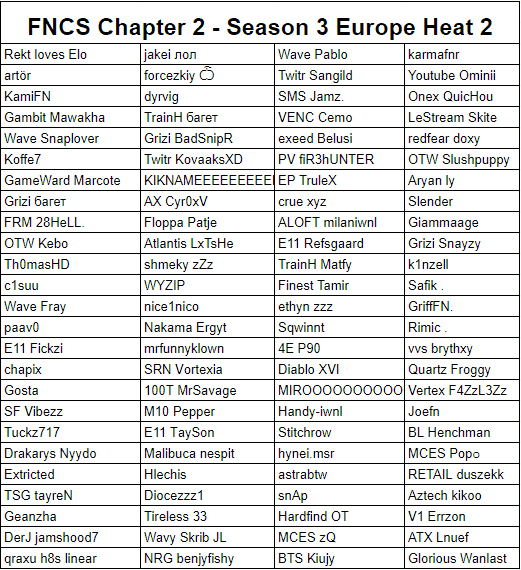 A list of competitors for the European Fortnite Champion Series (FNCS) Chapter 2 Season 3 Heat 2