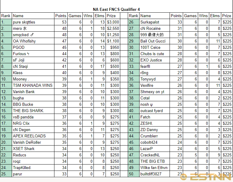 Full rankings of all players in the 4th FNCS NA East Qualifier